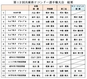 2017.4.16(12兵庫県大会)-2